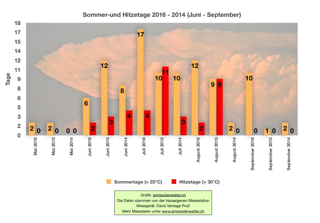 sommer-und-hitzetage-2016-2014