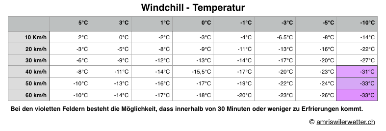 Windchill-Tabelle